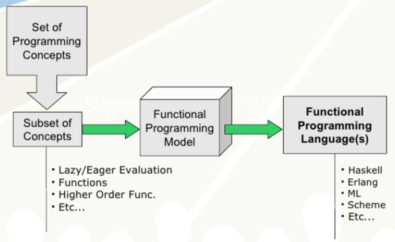 Function Oriented Programming Model