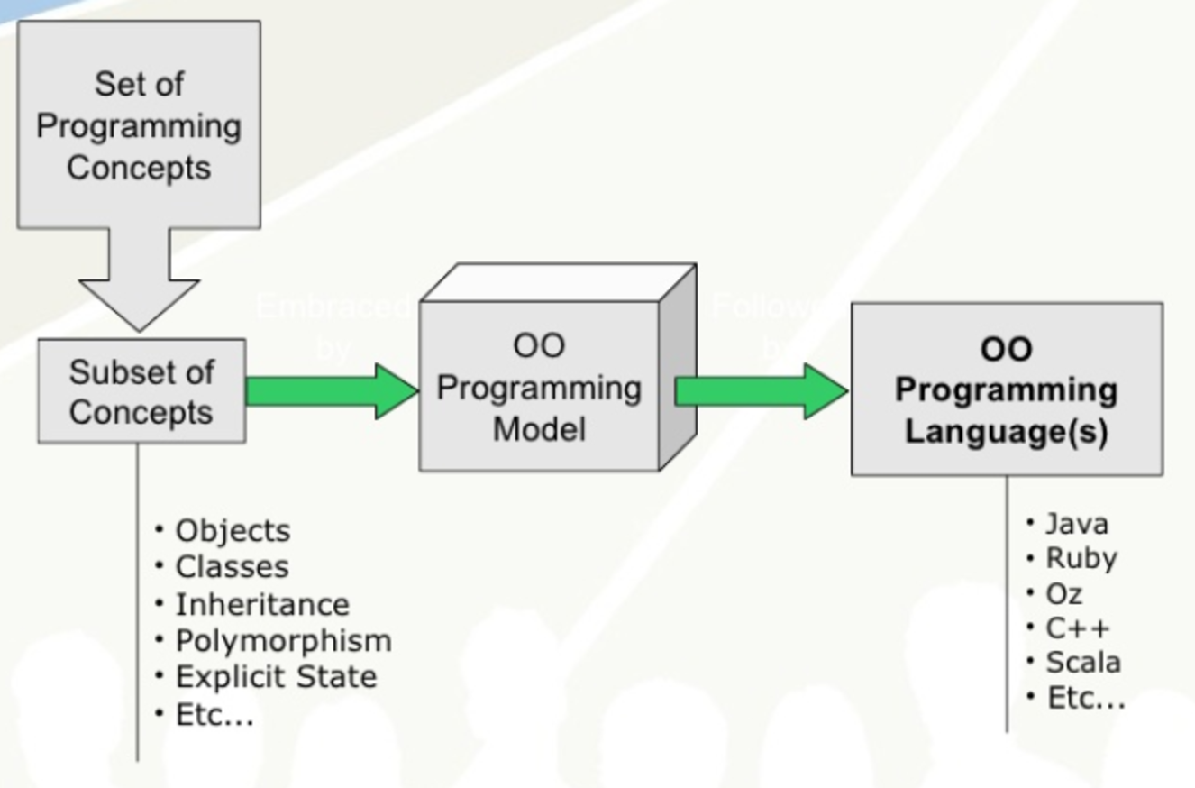Object Oriented Programming Model