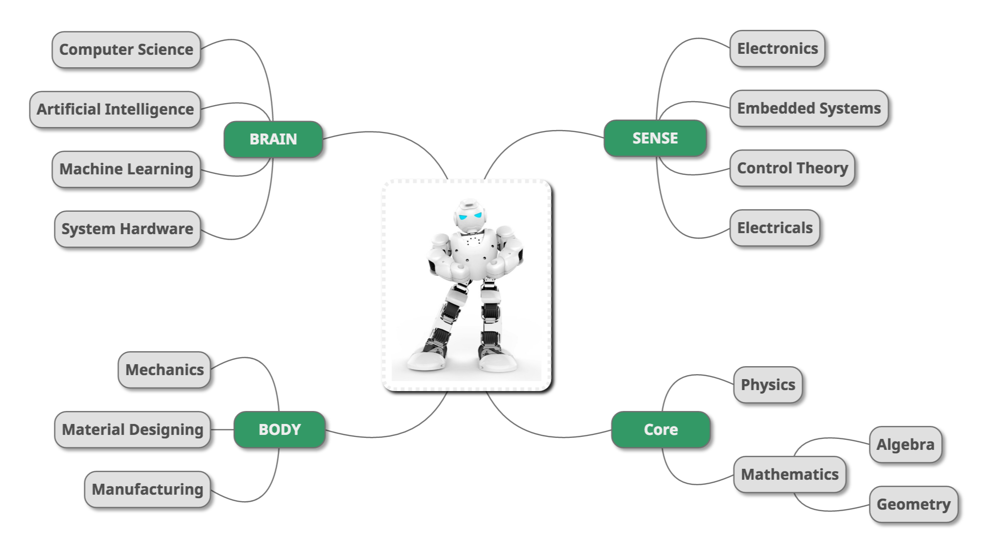How To Get Started In Robotics Janeve Me Programming Agile
